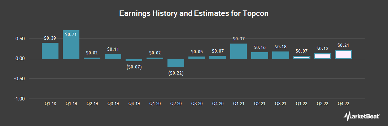 Earnings by Quarter for Topcon (OTCMKTS:TOPCF)