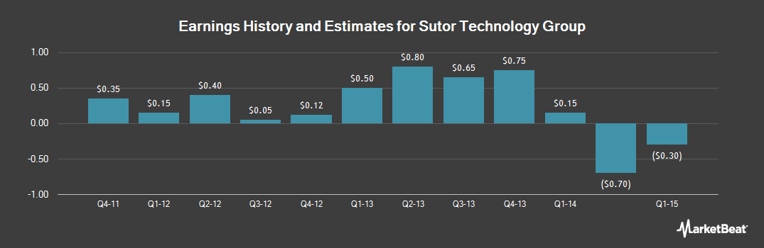 Earnings by Quarter for Sutor Technology Group (OTCMKTS:TORZ)