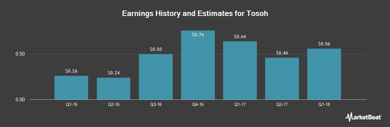 Earnings by Quarter for Tosoh (OTCMKTS:TOSCF)