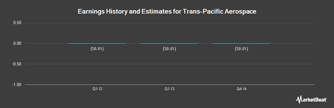 Earnings by Quarter for Trans-Pacific Aerospace (OTCMKTS:TPAC)