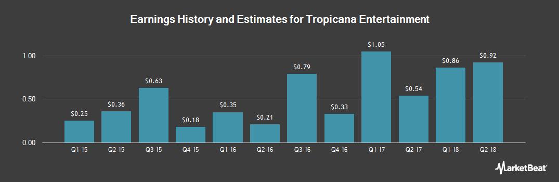 Earnings by Quarter for Tropicana Entertainment (OTCMKTS:TPCA)