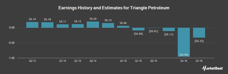 Earnings by Quarter for Triangle Petroleum (OTCMKTS:TPLM)