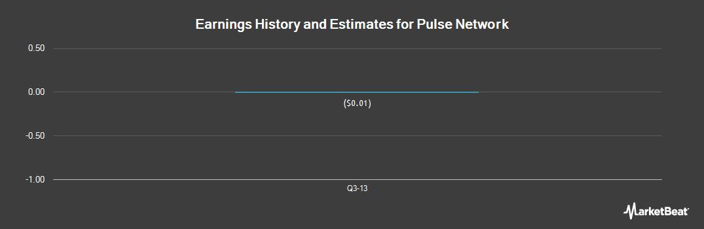 Earnings by Quarter for Pulse Network (OTCMKTS:TPNI)