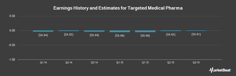 Earnings by Quarter for Targeted Medical Pharma (OTCMKTS:TRGM)