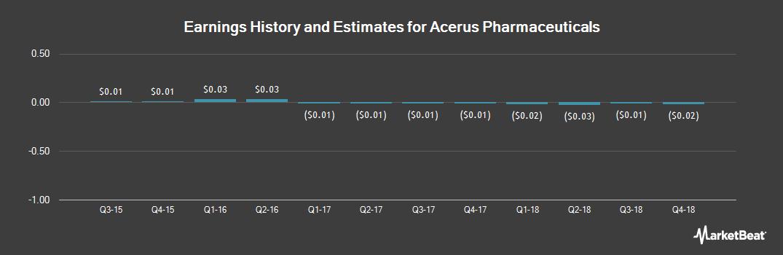 Earnings by Quarter for Acerus Pharmaceuti (OTCMKTS:TRLPF)