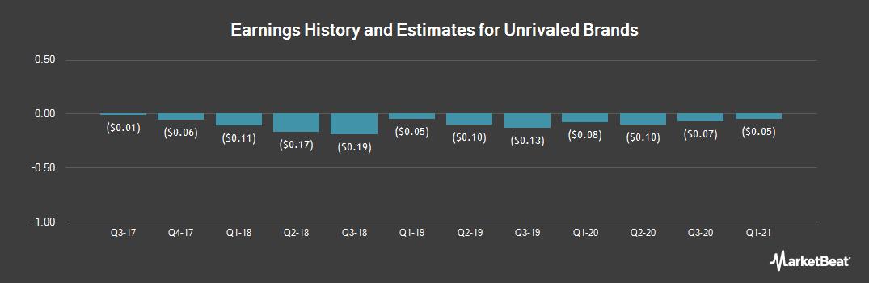 Earnings by Quarter for Terra Tech (OTCMKTS:TRTC)