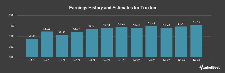 Earnings by Quarter for Truxton (OTCMKTS:TRUX)