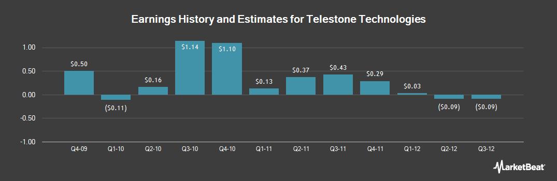 Earnings by Quarter for Telestone Technologies (OTCMKTS:TSTC)