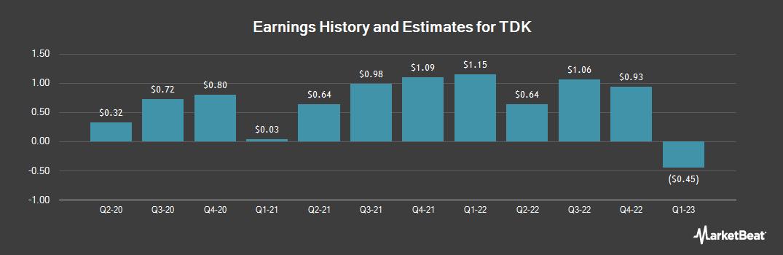 Earnings by Quarter for TDK Corp (OTCMKTS:TTDKY)