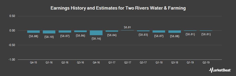 Earnings by Quarter for Two Rivers Water & Farming (OTCMKTS:TURV)