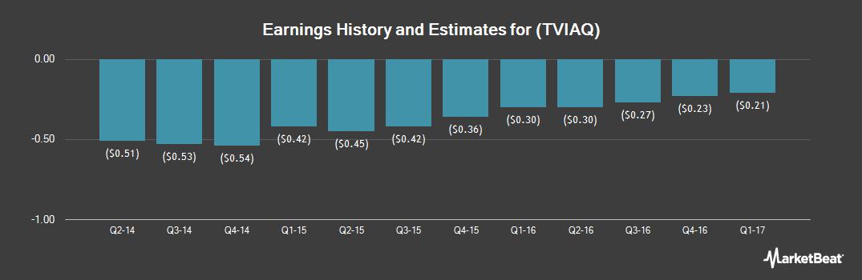 Earnings by Quarter for Terravia (OTCMKTS:TVIAQ)