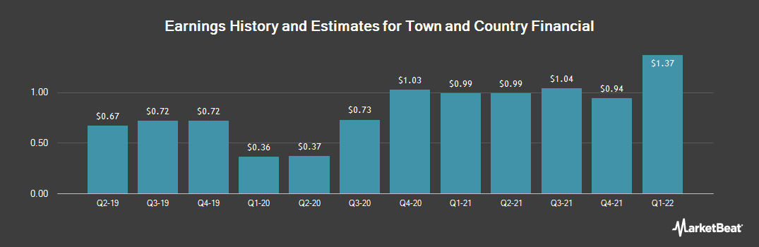Earnings by Quarter for Town & Country Financial (OTCMKTS:TWCF)
