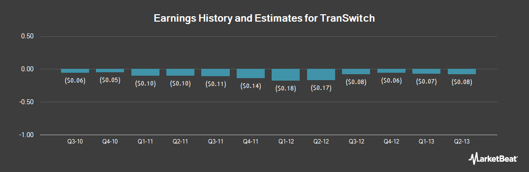 Earnings by Quarter for TranSwitch (OTCMKTS:TXCCQ)