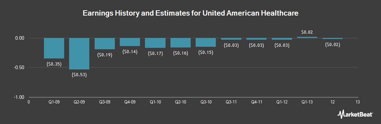 Earnings by Quarter for United American Healthcare (OTCMKTS:UAHC)