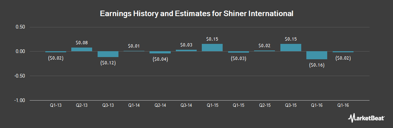 Earnings by Quarter for Shiner International (OTCMKTS:UECN)