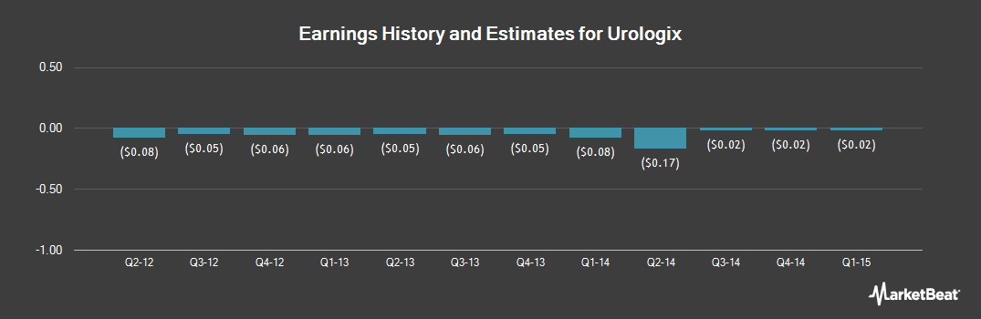 Earnings by Quarter for Urologix (OTCMKTS:ULGX)