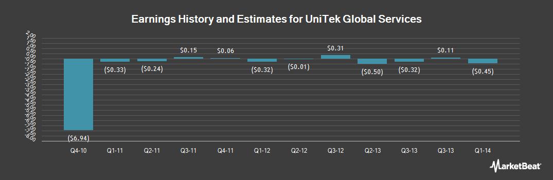 Earnings by Quarter for UniTek Global Services (OTCMKTS:UNTKQ)