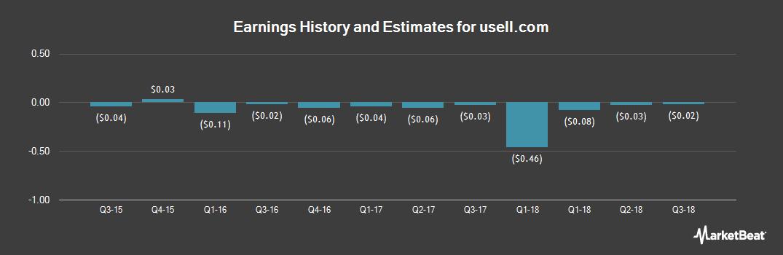 Earnings by Quarter for usell.com (OTCMKTS:USEL)