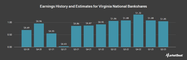 Earnings by Quarter for VIRGINIA NATL BANK COM USD2.50 (OTCMKTS:VABK)