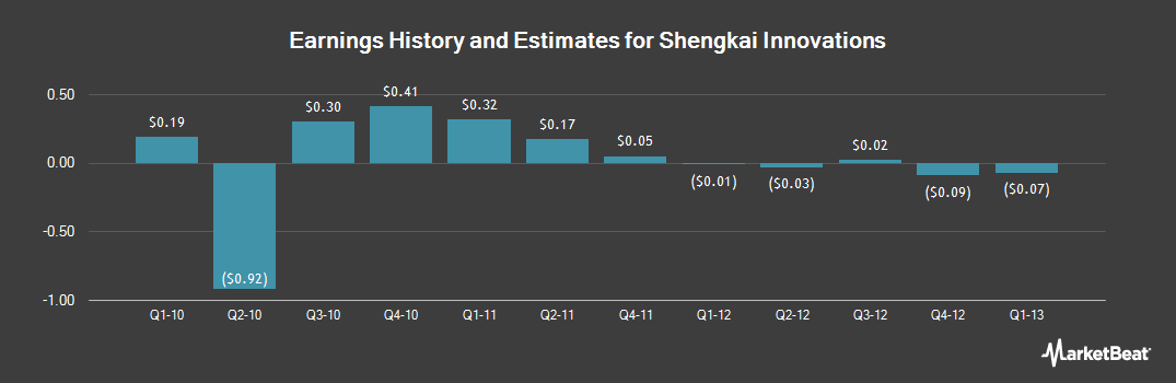 Earnings by Quarter for Shengkai Innovations (OTCMKTS:VALV)
