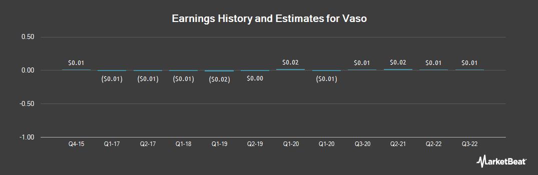 Earnings by Quarter for Vasomedical (OTCMKTS:VASO)
