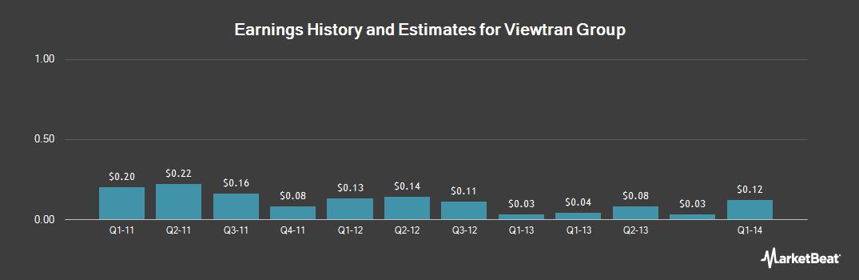 Earnings by Quarter for Viewtran Group (OTCMKTS:VIEWF)