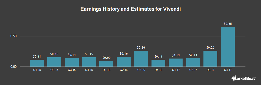 Earnings by Quarter for Vivendi (OTCMKTS:VIVHY)