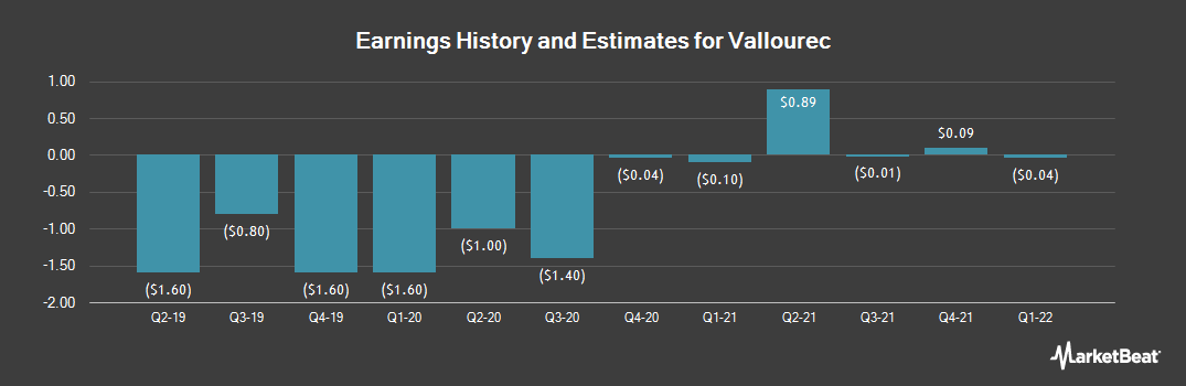 Earnings by Quarter for Vallourec Usines A Tubes De Lorraine Escaut Et Vallourec Reunies (OTCMKTS:VLOWY)