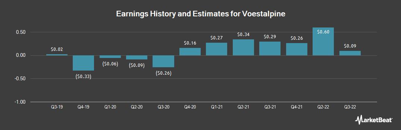 Earnings by Quarter for Voestalpine (OTCMKTS:VLPNY)
