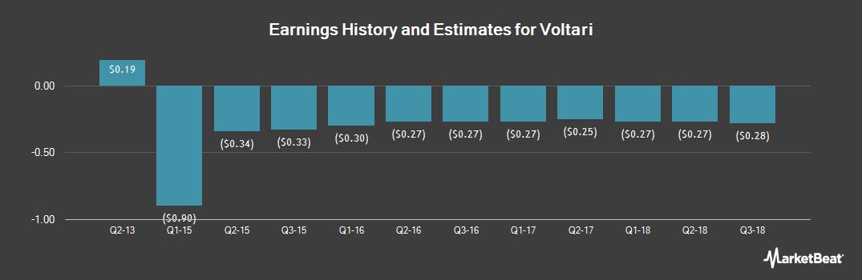 Earnings by Quarter for Voltari (OTCMKTS:VLTC)