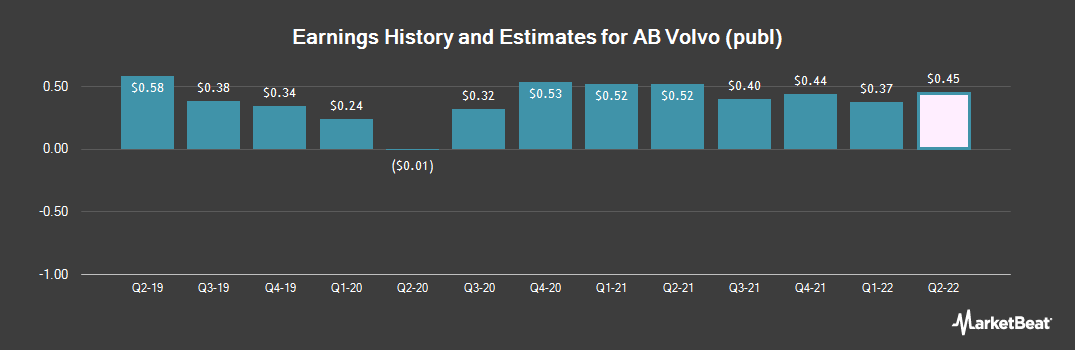 Earnings by Quarter for AB Volvo (OTCMKTS:VLVLY)