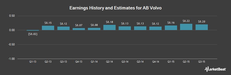 Earnings by Quarter for Volvo (OTCMKTS:VOLVY)