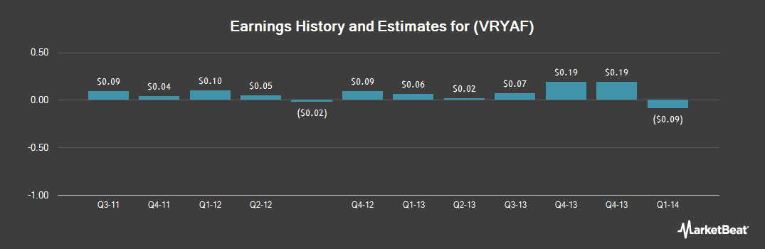 Earnings by Quarter for ViryaNet (OTCMKTS:VRYAF)