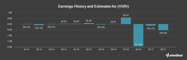 Earnings by Quarter for Versar (OTCMKTS:VSRI)