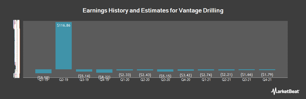 Earnings by Quarter for Vantage Drilling (OTCMKTS:VTGDF)