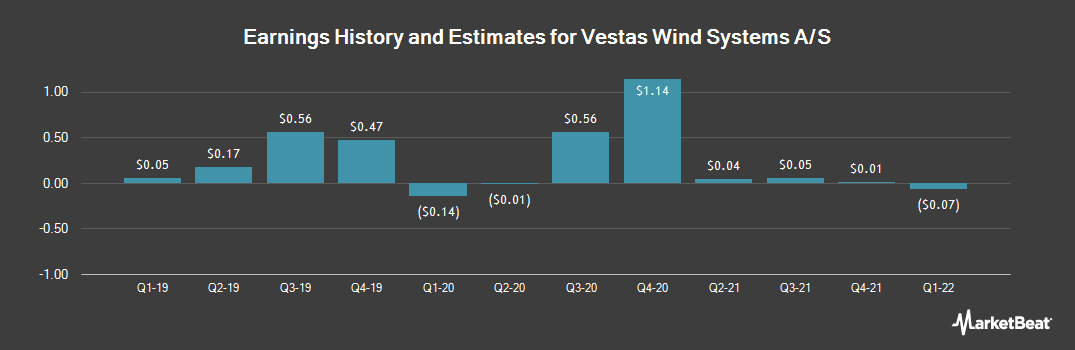 Earnings by Quarter for Vestas Wind System (OTCMKTS:VWDRY)