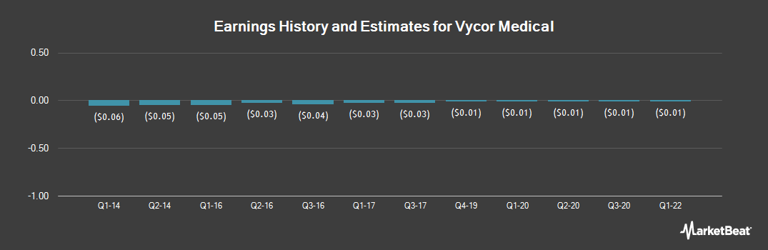 Earnings by Quarter for Vycor Medical (OTCMKTS:VYCO)