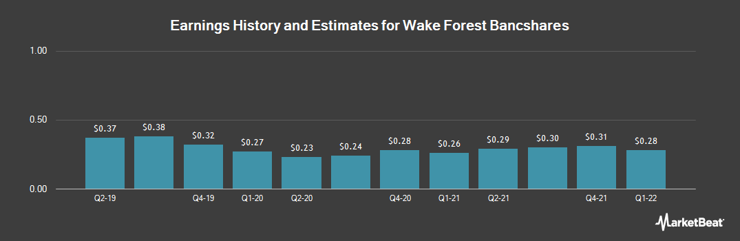 Earnings by Quarter for Wake Forest Bancshares (OTCMKTS:WAKE)