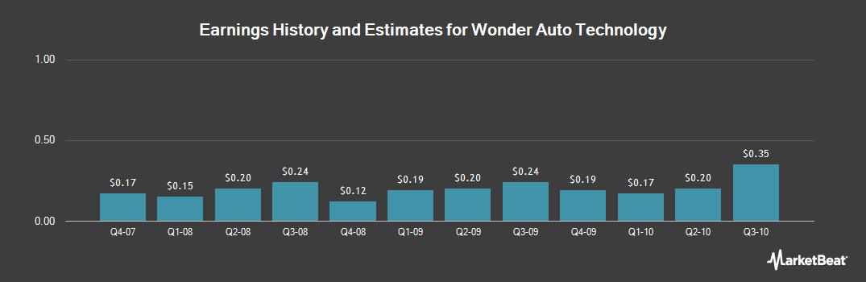 Earnings by Quarter for Wonder Auto Technology (OTCMKTS:WATG)