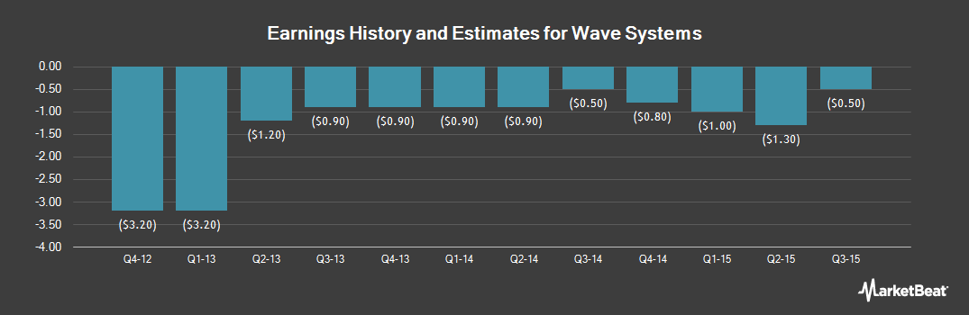 Earnings by Quarter for Wave Systems (OTCMKTS:WAVXQ)