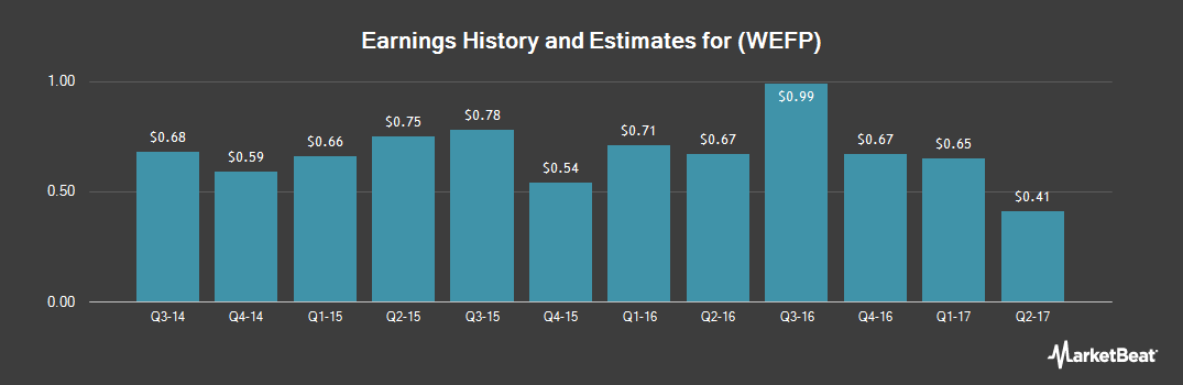 Earnings by Quarter for Wells Financial Corp. (OTCMKTS:WEFP)
