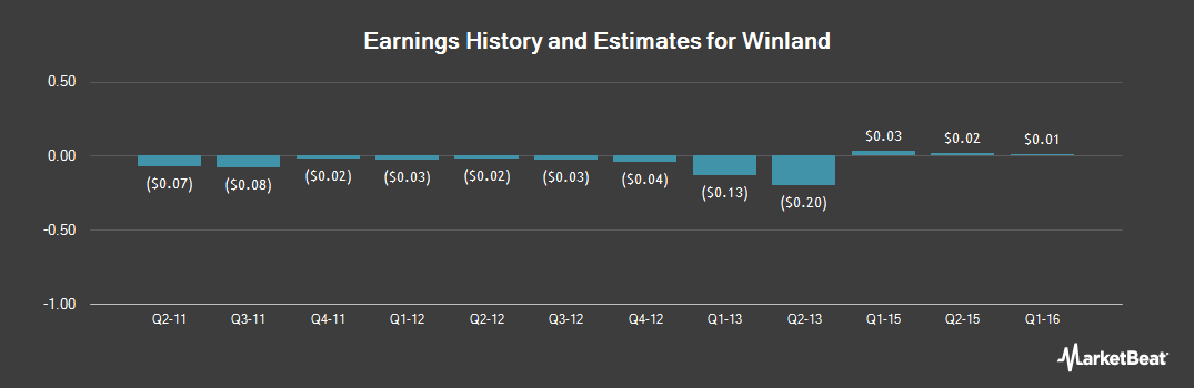Earnings by Quarter for Winland Electronics (OTCMKTS:WELX)