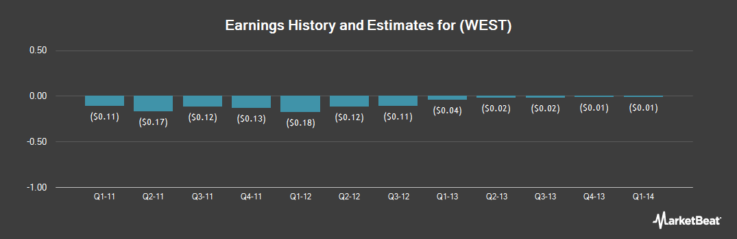 Earnings by Quarter for Andalay Solar (OTCMKTS:WEST)