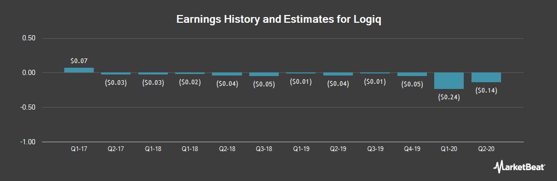 Earnings by Quarter for Weyland Tech (OTCMKTS:WEYL)