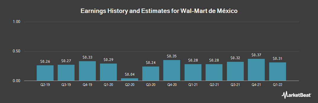 Earnings by Quarter for Wal-Mart de Mexico SAB de CV (OTCMKTS:WMMVY)