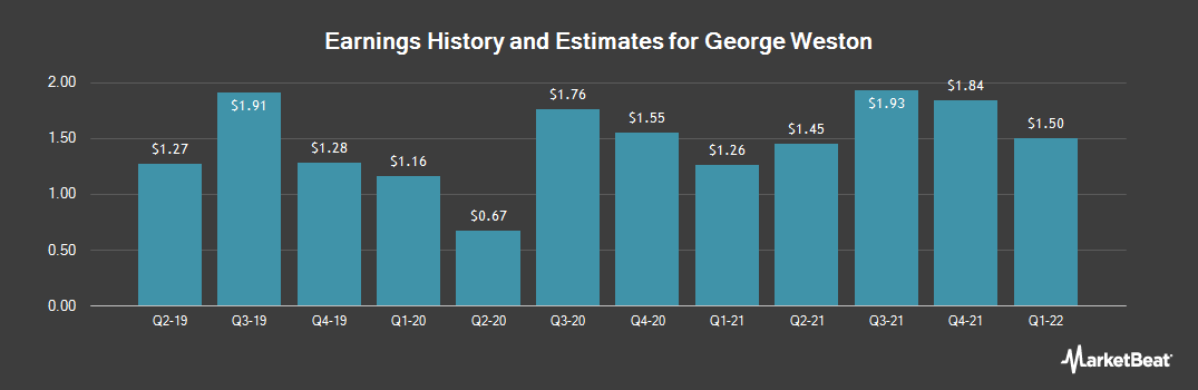 Earnings by Quarter for George Weston (OTCMKTS:WNGRF)