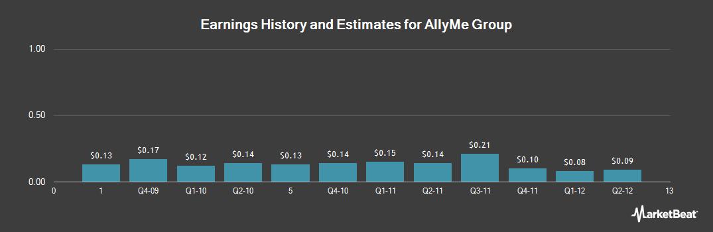 Earnings by Quarter for Makh Group (OTCMKTS:WWIN)