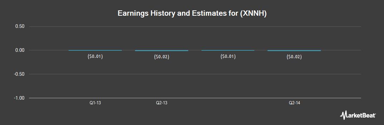 Earnings by Quarter for Xenonics Holdings (OTCMKTS:XNNH)