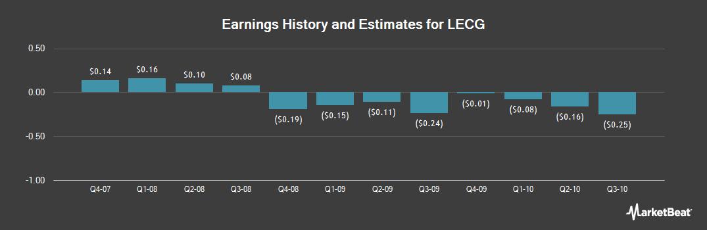 Earnings by Quarter for LECG (OTCMKTS:XPRT)
