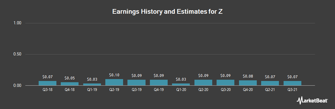 Earnings by Quarter for Yahoo! Japan (OTCMKTS:YAHOY)